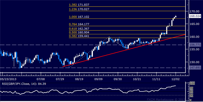 dailyclassics_gbp-jpy_body_Picture_11.png, Forex: GBP/JPY Technical Analysis  Taking Aim at 170.00 Figure