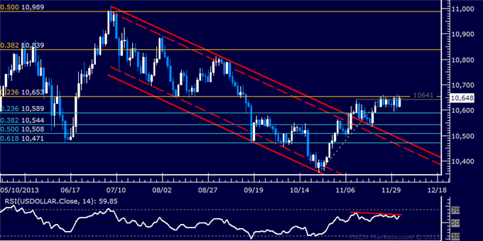dailyclassics_us_dollar_index_body_Picture_3.png, Forex: US Dollar Technical Analysis  Sideways Trade Continues