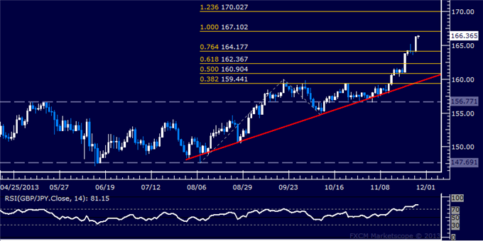 dailyclassics_gbp-jpy_body_Picture_11.png, Forex: GBP/JPY Technical Analysis  Breakout Aims Above 167.00