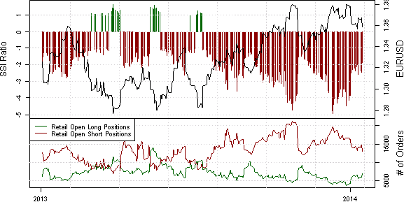 ssi_eur-usd_body_x0000_i1035.png, Retail Crowd Retains Enthusiasm for Shorting EUR/USD