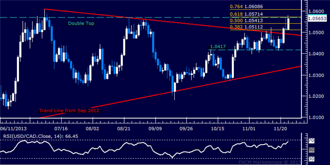 dailyclassics_usd-cad_body_Picture_12.png, Forex: USD/CAD Technical Analysis  Critical Resistance in Play