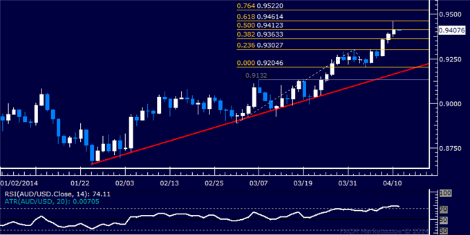 dailyclassics_aud-usd_body_Picture_12.png, AUD/USD Technical Analysis  Aussie Touches 5-Month High