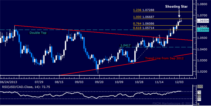 dailyclassics_usd-cad_body_Picture_12.png, Forex: USD/CAD Technical Analysis  Pullback in the Works?