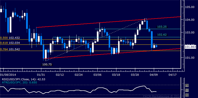 dailyclassics_usd-jpy_body_Picture_10.png, USD/JPY Technical Analysis  Stalling at Channel Floor