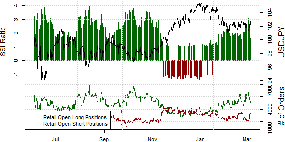 ssi_usd-jpy_body_Picture_16.png, US Dollar Finally Looks Like a Buy versus Japanese Yen