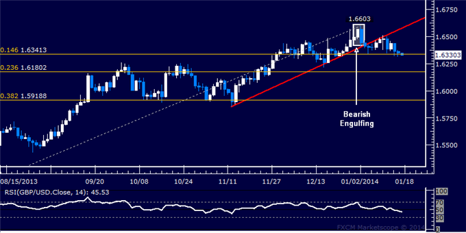 dailyclassics_gbp-usd_body_Picture_12.png, Forex: GBP/USD Technical Analysis  Attempting to Break Lower