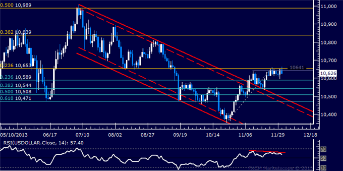 dailyclassics_us_dollar_index_body_Picture_11.png, Forex: US Dollar Technical Analysis  Stalling Below November High