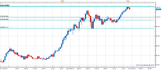WPT_JAN_10_body_Picture_2.png, Weekly Price amp; Time:  USD/JPY Stalls at Important Long-Term Resistance