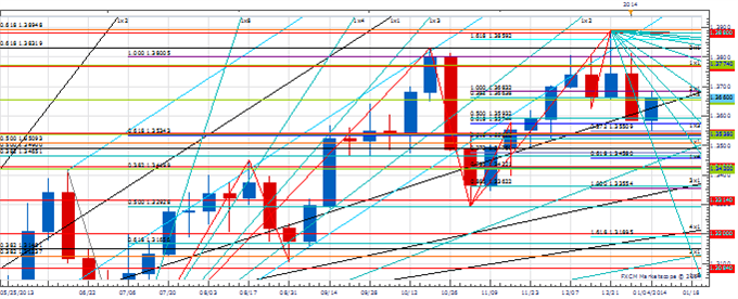 WPT_JAN_10_body_Picture_3.png, Weekly Price amp; Time:  USD/JPY Stalls at Important Long-Term Resistance