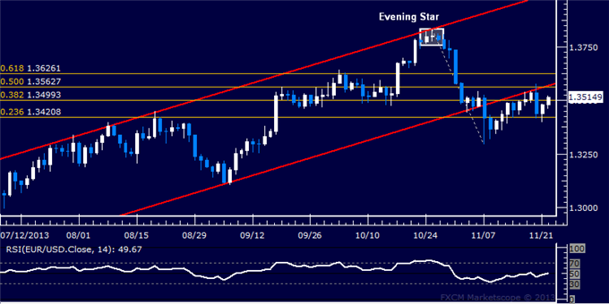 dailyclassics_eur-usd_body_Picture_12.png, Forex: EUR/USD Technical Analysis  Trying to Reclaim 1.35