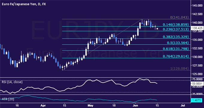EUR/JPY Technical Analysis: Support Above 137.00 in Focus
