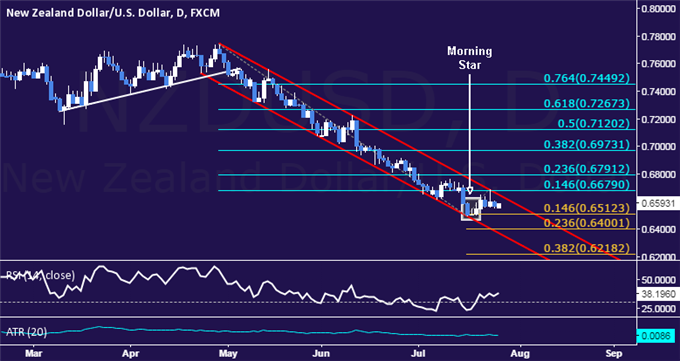NZD/USD Technical Analysis: Cautious Recovery Attempted