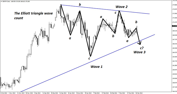 An Elliott wave triangle pattern also evident on the daily chart of GBP/JPY favors trading the short side, which comes in stark contrast to the initial analysis in the pair.