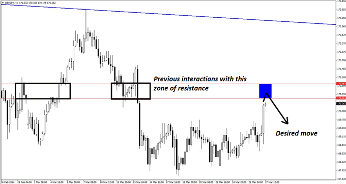 If GBP/JPY respects a narrow resistance zone overhead, the short scenario described here is likely to play out.