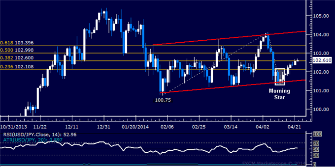 USD/JPY Technical Analysis  Attempting to Expose 103.00