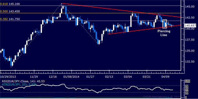 dailyclassics_eur-jpy_body_Picture_12.png, EUR/JPY Technical Analysis  Opting Against Long Position