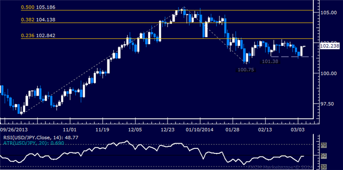 dailyclassics_usd-jpy_body_Picture_10.png, Forex: USD/JPY Technical Analysis  Support Found Above 101.00