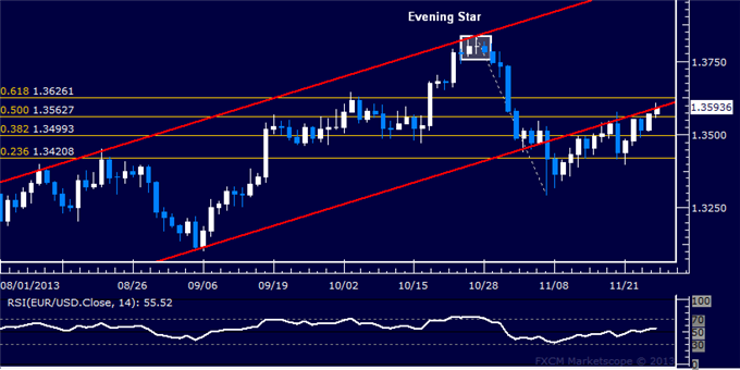 dailyclassics_eur-usd_body_Picture_12.png, EUR/USD Technical Analysis  Short Trade Under Pressure