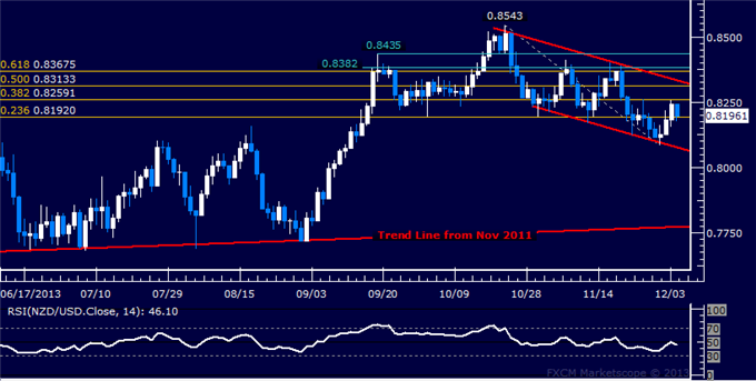 dailyclassics_nzd-usd_body_Picture_11.png, Forex: NZD/USD Technical Analysis  Bouncing at Channel Bottom