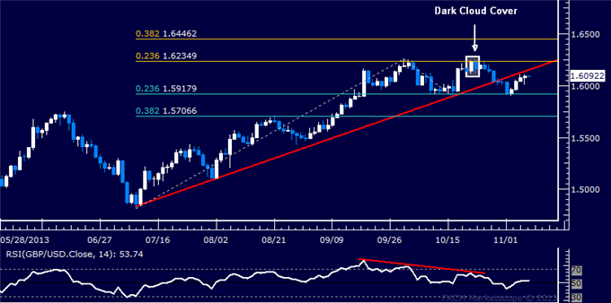dailyclassics_gbp-usd_body_Picture_12.png, Forex: GBP/USD Technical Analysis  Resistance Met Above 1.60