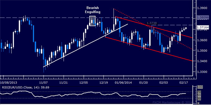 dailyclassics_eur-usd_body_Picture_12.png, Forex: EUR/USD Technical Analysis  Stop-Loss Under Pressure