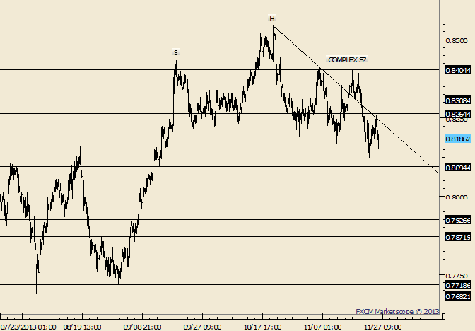 eliottWaves_nzd-usd_body_Picture_7.png, NZD/USD Responds to .8265; Shorts Favored Below