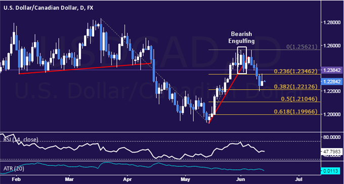 USD/CAD Technical Analysis: Down Move Stalls Above 1.22