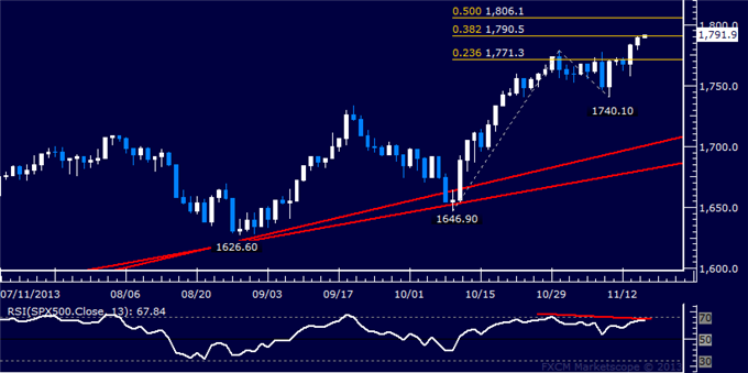 Forex_US_Dollar_Rally_Poised_to_Resume_SPX_500_at_Risk_of_Reversal_body_Picture_6.png, US Dollar Rally Poised to Resume, SPX 500 at Risk of Reversal