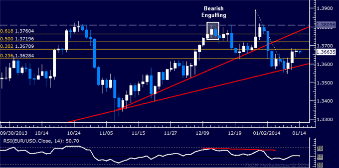 dailyclassics_eur-usd_body_Picture_12.png, Forex: EUR/USD Technical Analysis  Bounce Stalls Sub-1.37 Mark