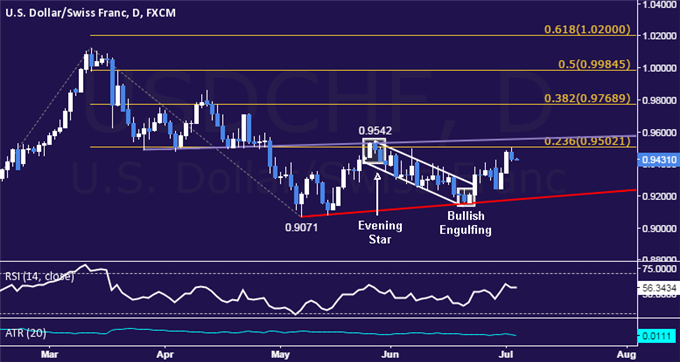 USD/CHF Technical Analysis: Range Top Sub-0.96 Eyed