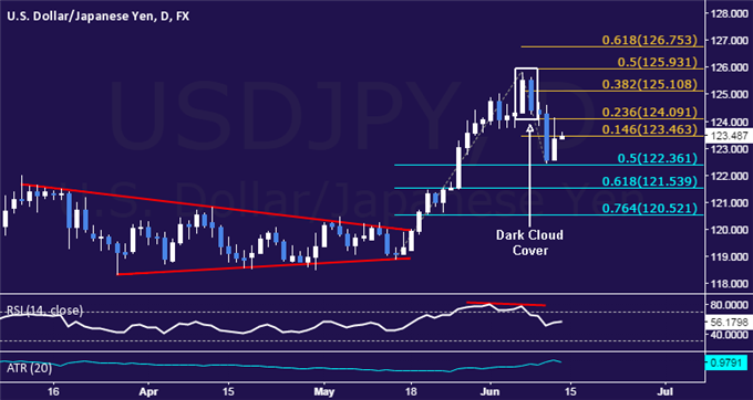 USD/JPY Technical Analysis: Support Found Above 122.00