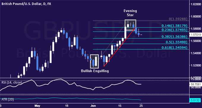 GBP/USD Technical Analysis: Pound Drops to Weekly Low