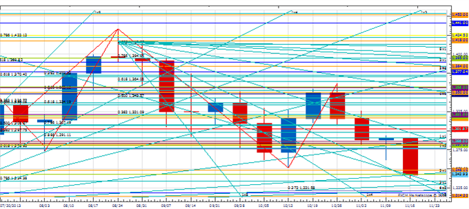 WPT_nov_22_body_Picture_2.png, Weekly Price amp; Time: USD/JPY Overcomes Key Resistance Zone