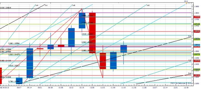 WPT_nov_22_body_Picture_3.png, Weekly Price amp; Time: USD/JPY Overcomes Key Resistance Zone