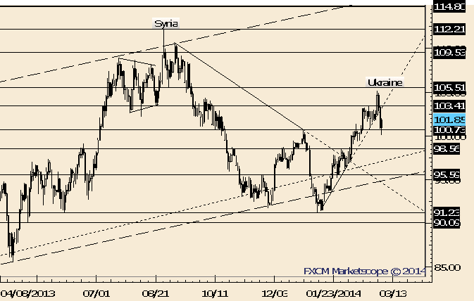 eliottWaves_oil_body_Picture_2.png, Crude Bounces from December High; 103.41 is Resistance