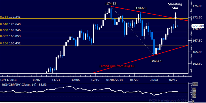 dailyclassics_gbp-jpy_body_Picture_11.png, GBP/JPY Technical Analysis  Ready to Test Above 172.00?
