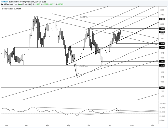 USDOLLAR Toying With Breakout