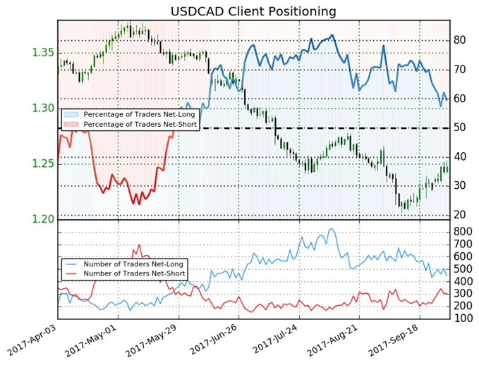 USD/CAD Price Action May Reverse in October, Early-Q4'17