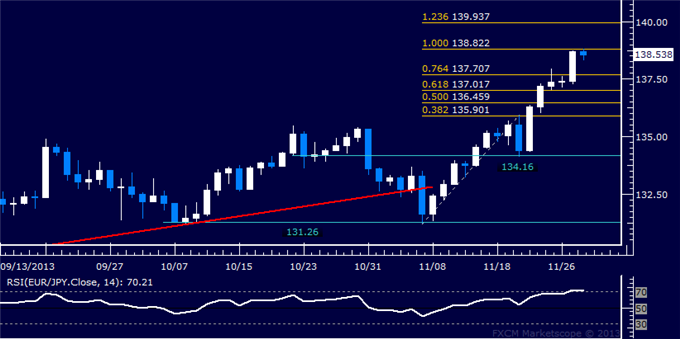 dailyclassics_eur-jpy_body_Picture_12.png, Forex: EUR/JPY Technical Analysis  Resistance Met Below 139.00