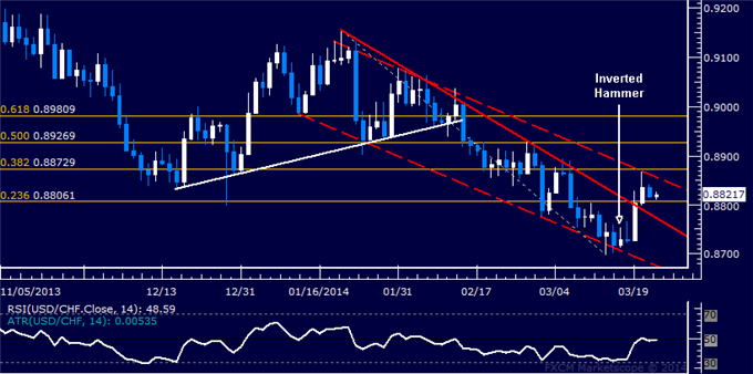 dailyclassics_usd-chf_body_Picture_11.png, Forex: USD/CHF Technical Analysis  Breakout Confirmation Pending