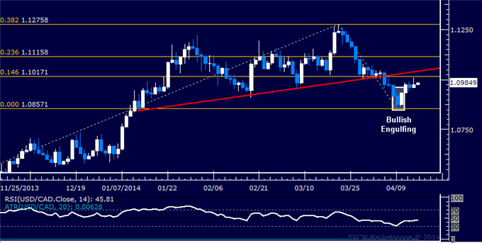 dailyclassics_usd-cad_body_Picture_12.png, USD/CAD Technical Analysis  Long Trade Nears Objective
