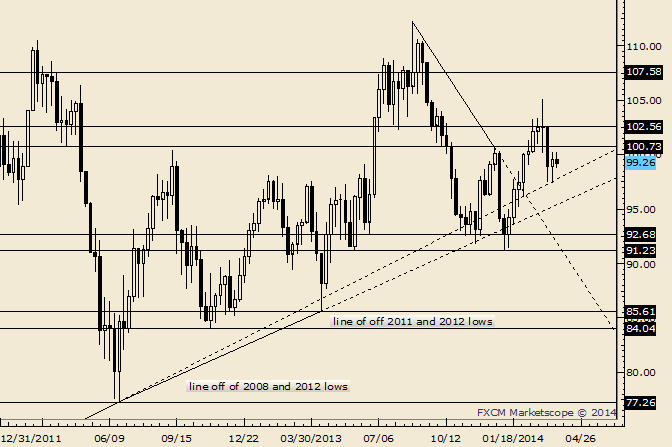 eliottWaves_oil_body_Picture_2.png, Crude Looking More Bearish Each Day; Failing at 20 Day Average