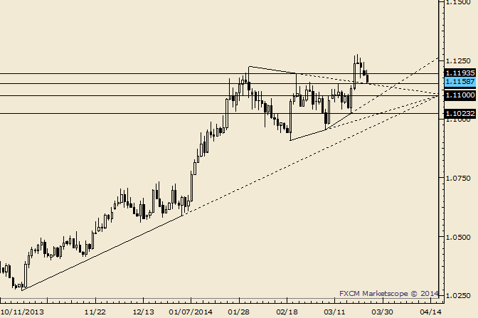 eliottWaves_usd-cad_body_Picture_5.png, USD/CAD 1.1100 is Possible Support if 1.1150 Fails