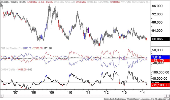 US-Dollar-COT-Positioning-is-Similar-to-Early-2013-Situation-_body_usd.png, US Dollar COT Positioning is Similar to Early 2013 Situation