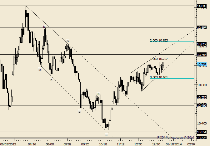 eliottWaves_us_dollar_index_body_Picture_1.png, USDOLLAR Remains Coiled for Run at New Highs