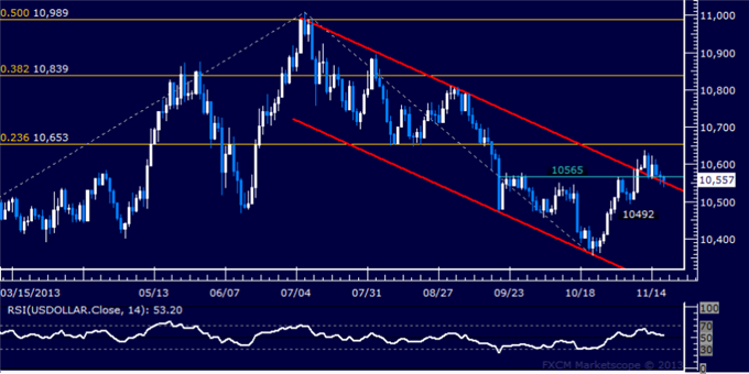 dailyclassics_us_dollar_index_body_Picture_11.png, Forex: US Dollar Technical Analysis  Bulls Fight to Hold Support