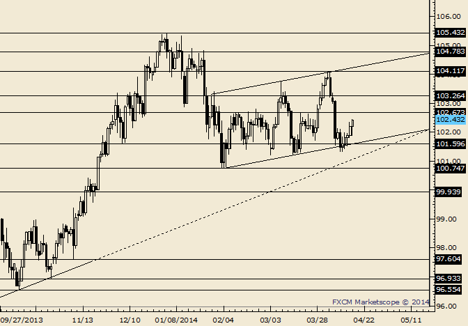eliottWaves_usd-jpy_body_Picture_6.png, USD/JPY 5 Days Up; 102.50/70 is Still a Reaction Zone