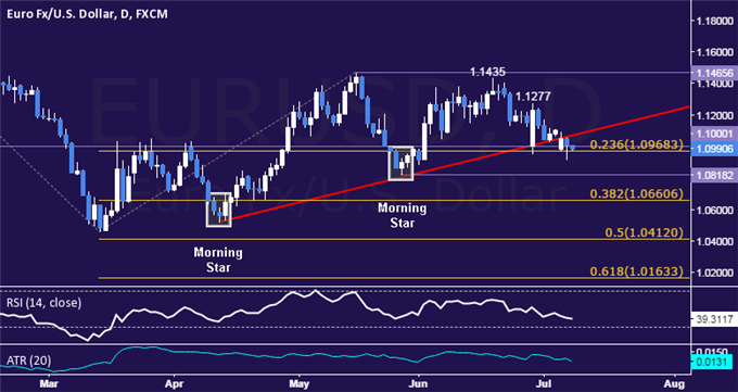 EUR/USD Technical Analysis: Digesting Losses Near 1.10