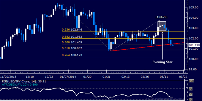 dailyclassics_usd-jpy_body_Picture_11.png, Forex: USD/JPY Technical Analysis  Aiming Below 101.00 Figure