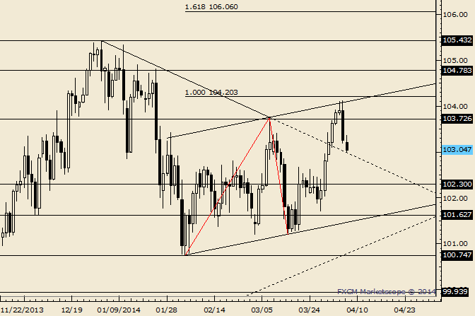eliottWaves_usd-jpy_body_Picture_6.png, USD/JPY 102.85 is a Reaction Area